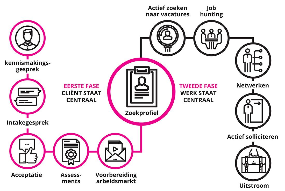 Weet goed wat de Wet Verbetering Poortwachter van u als werkgever verwacht. Gebruik dit stappenplan en schakel ons in www.hartman-reintegratie.nl